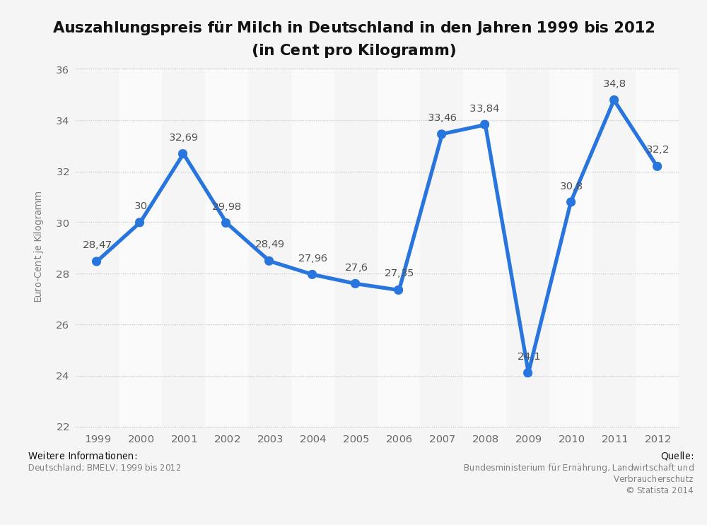 Statistik über den Auszahlungspreis von Milch in Deutschland